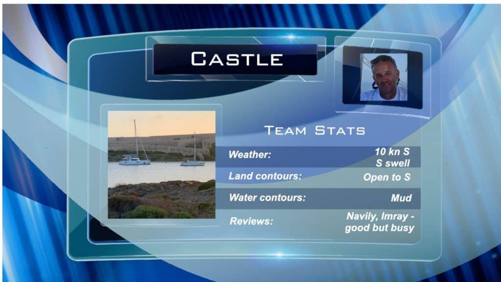 Castle Team Stats