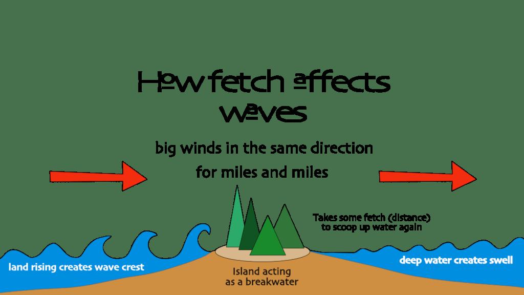 Breakwater diagram